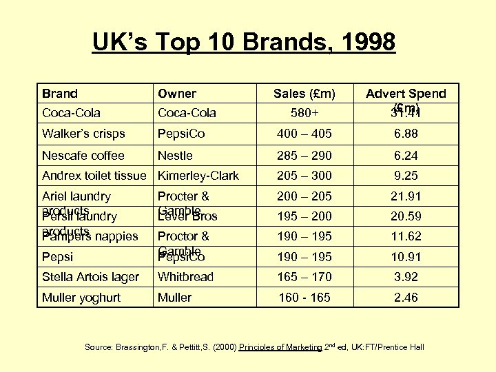 UK's Top 10 Brands, 1998 Brand Owner Coca-Cola Walker's crisps Nescafe coffee Sales (£m)
