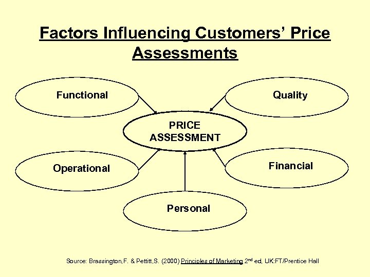 Factors Influencing Customers' Price Assessments Functional Quality PRICE ASSESSMENT Financial Operational Personal Source: Brassington,