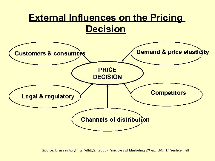 External Influences on the Pricing Decision Demand & price elasticity Customers & consumers PRICE