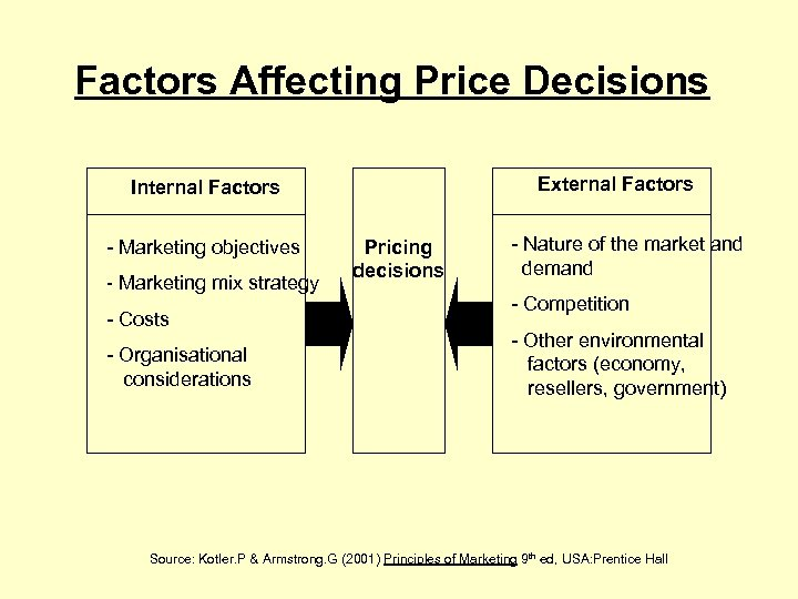 Factors Affecting Price Decisions External Factors Internal Factors - Marketing objectives - Marketing mix