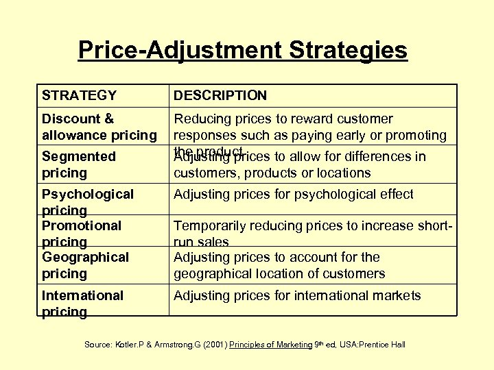 Price-Adjustment Strategies STRATEGY DESCRIPTION Discount & allowance pricing Reducing prices to reward customer responses