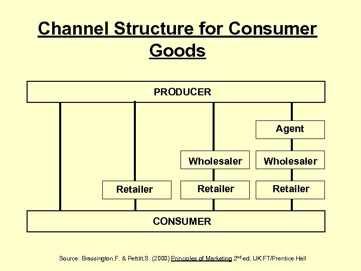 Channel Structure for Consumer Goods PRODUCER Agent Wholesaler Retailer CONSUMER Source: Brassington, F. &