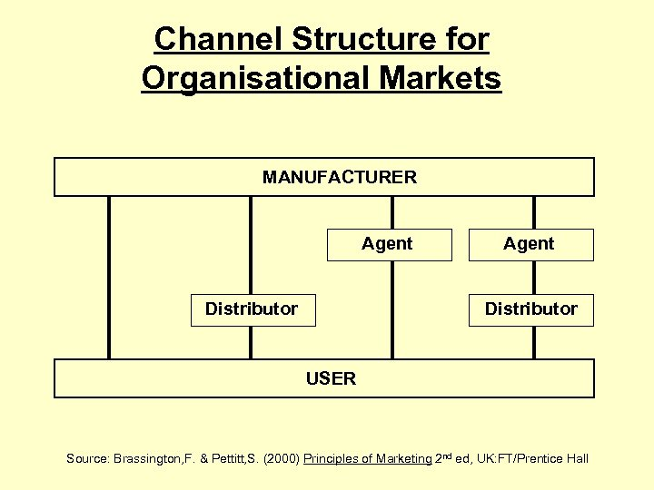 Channel Structure for Organisational Markets MANUFACTURER Agent Distributor USER Source: Brassington, F. & Pettitt,