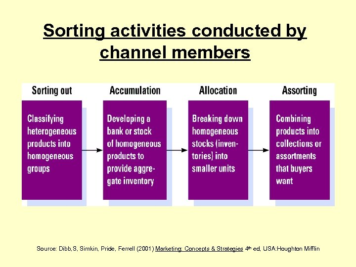 Sorting activities conducted by channel members Source: Dibb, S, Simkin, Pride, Ferrell (2001) Marketing: