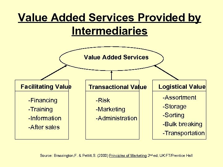 Value Added Services Provided by Intermediaries Value Added Services Facilitating Value Transactional Value Logistical
