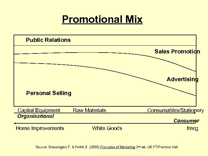 Promotional Mix Public Relations Sales Promotion Advertising Personal Selling Capital Equipment Organisational Home Improvements
