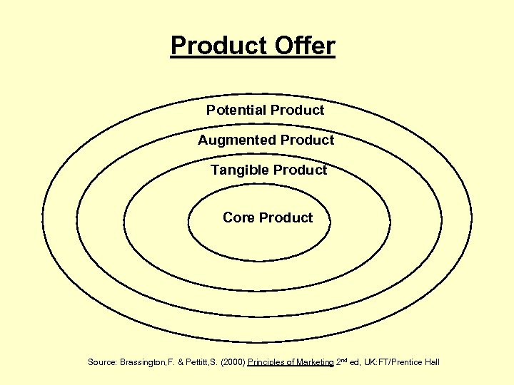 Product Offer Potential Product Augmented Product Tangible Product Core Product Source: Brassington, F. &