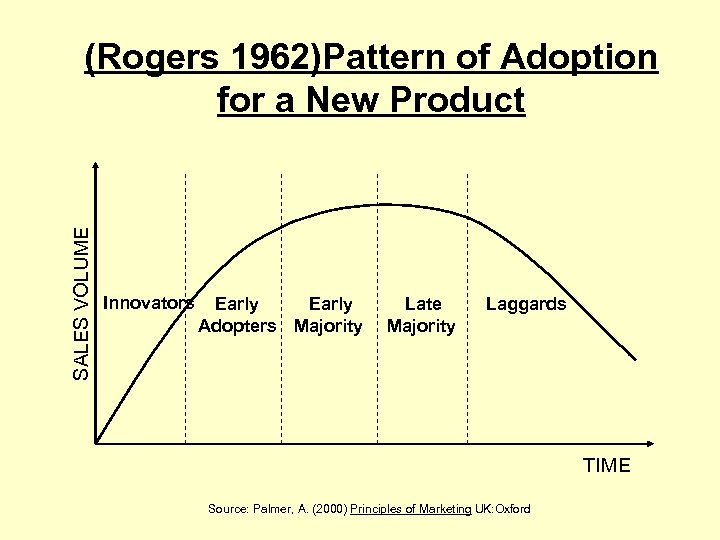 SALES VOLUME (Rogers 1962)Pattern of Adoption for a New Product Innovators Early Adopters Majority