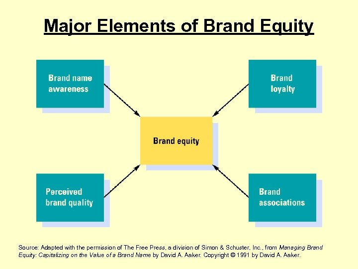 Major Elements of Brand Equity Source: Adapted with the permission of The Free Press,