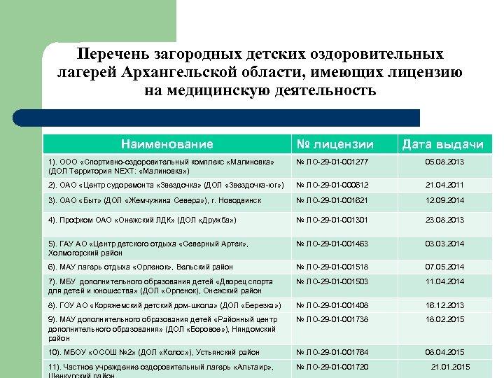 Перечень загородных детских оздоровительных лагерей Архангельской области, имеющих лицензию на медицинскую деятельность Наименование №