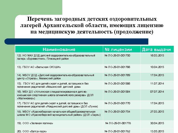 Перечень загородных детских оздоровительных лагерей Архангельской области, имеющих лицензию на медицинскую деятельность (продолжение) Наименование