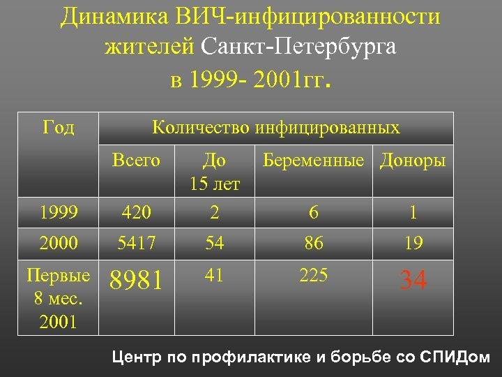 Динамика ВИЧ-инфицированности жителей Санкт-Петербурга в 1999 - 2001 гг. Год Количество инфицированных Всего 1999