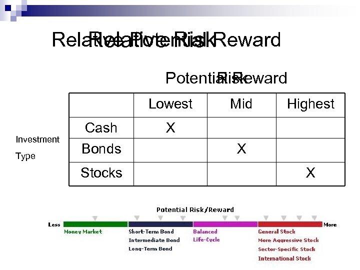 Relative Potential Reward Relative Risk Potential Reward Risk Lowest Investment Type Cash Bonds Stocks