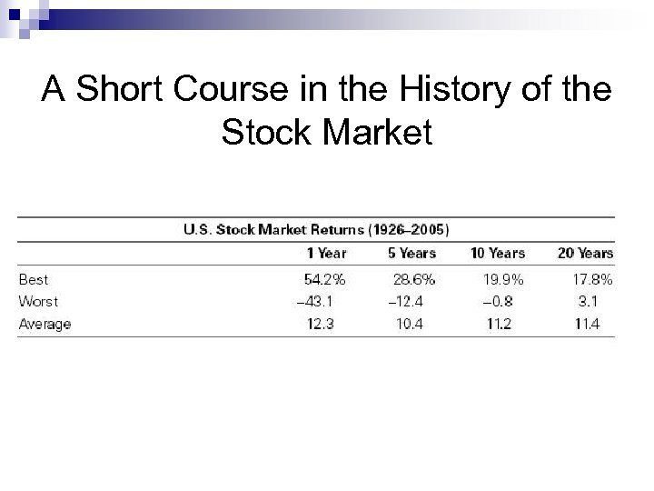 A Short Course in the History of the Stock Market