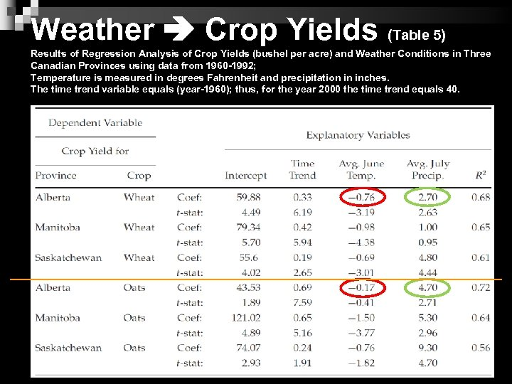 Weather Crop Yields (Table 5) Results of Regression Analysis of Crop Yields (bushel per