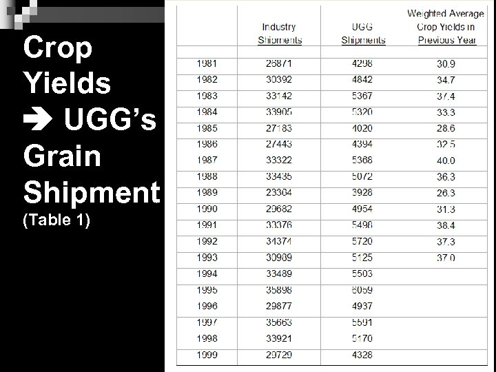 Crop Yields UGG's Grain Shipment (Table 1) 11