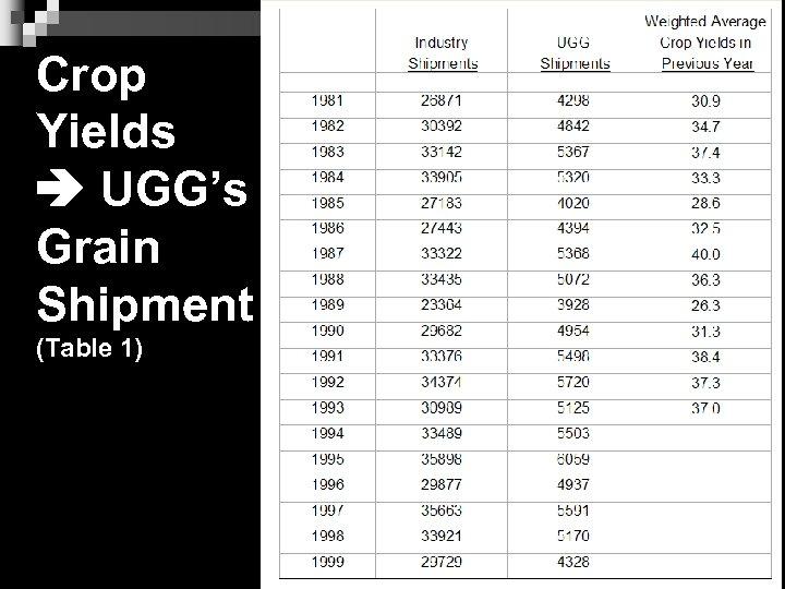 Crop Yields UGG's Grain Shipment (Table 1) 11