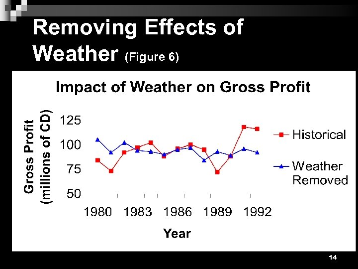 Removing Effects of Weather (Figure 6) 14