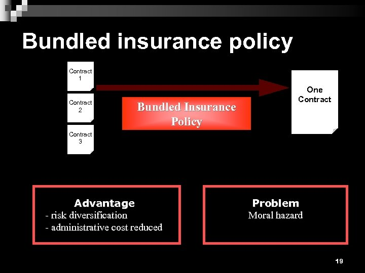 Bundled insurance policy Contract 1 Contract 2 Bundled Insurance Policy One Contract 3 Advantage