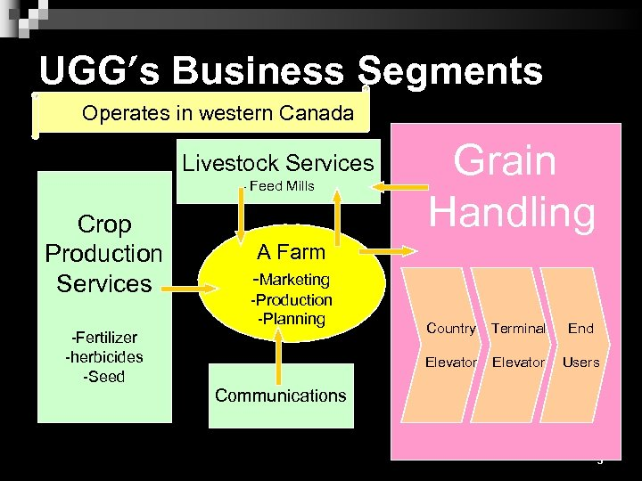 UGG's Business Segments Operates in western Canada Livestock Services - Feed Mills Crop Production