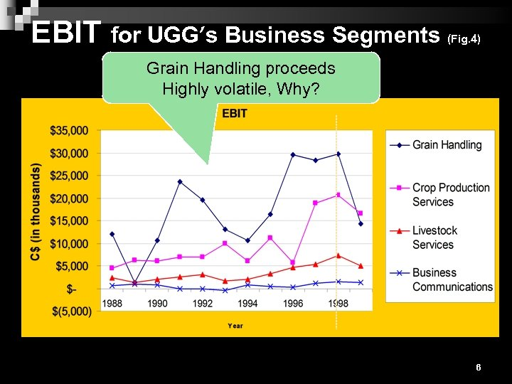 EBIT for UGG's Business Segments (Fig. 4) Grain Handling proceeds Highly volatile, Why? 6