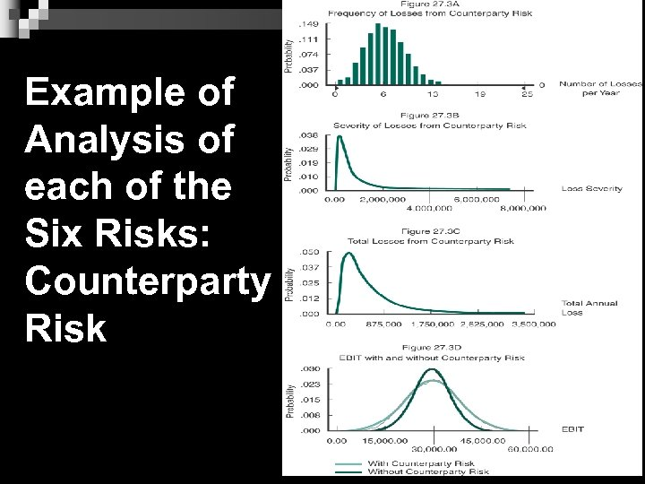 Example of Analysis of each of the Six Risks: Counterparty Risk 8