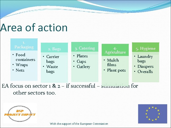Area of action 1. Packaging • Food containers • Wraps • Nets 2. Bags