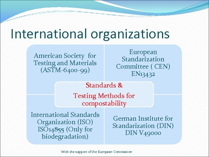 International organizations American Society for Testing and Materials (ASTM-6400 -99) European Standarization Committee (