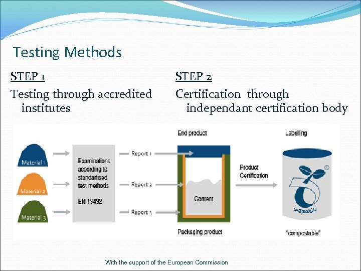 Testing Methods STEP 1 Testing through accredited institutes STEP 2 Certification through independant certification