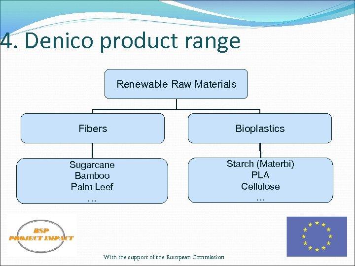 4. Denico product range Renewable Raw Materials Fibers Bioplastics Sugarcane Bamboo Palm Leef …