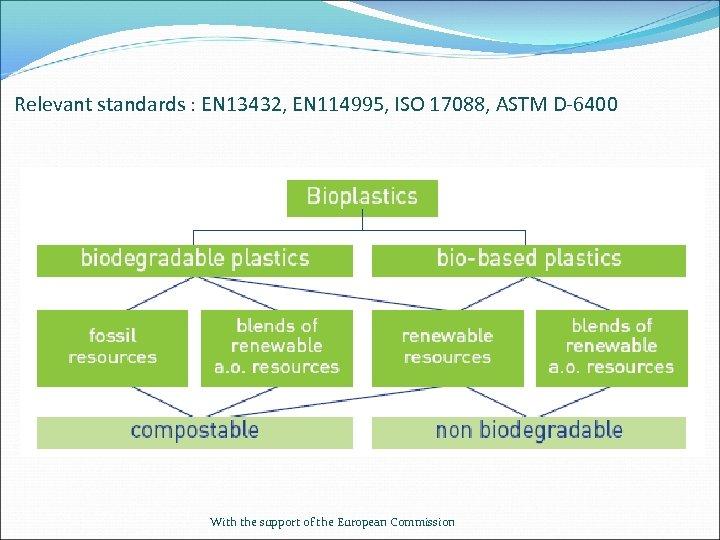 Relevant standards : EN 13432, EN 114995, ISO 17088, ASTM D-6400 With the support