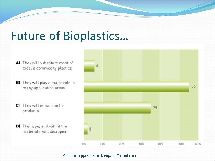 Future of Bioplastics… With the support of the European Commission