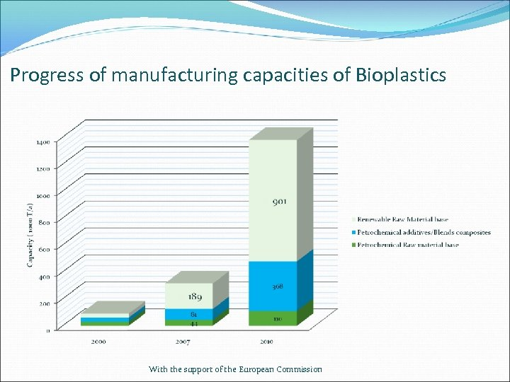 Progress of manufacturing capacities of Bioplastics With the support of the European Commission