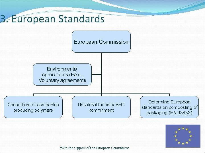 3. European Standards European Commission Environmental Agreements (EA) – Voluntary agreements Consortium of companies