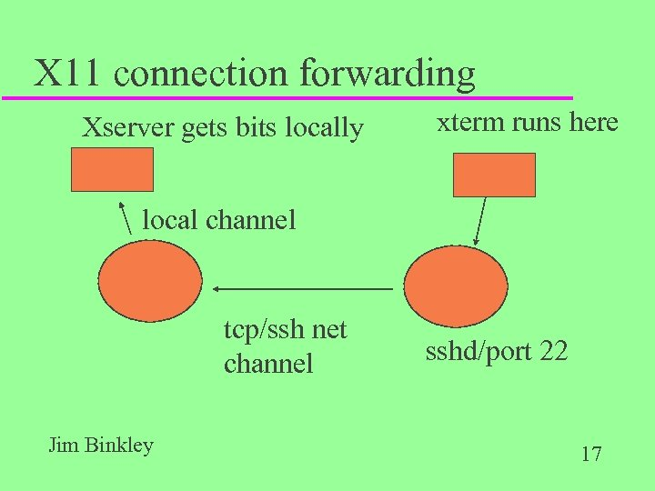 X 11 connection forwarding Xserver gets bits locally xterm runs here local channel tcp/ssh