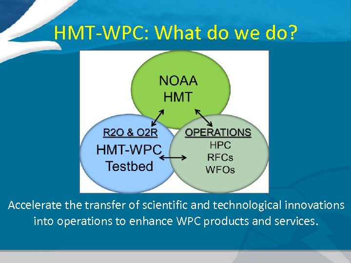 HMT-WPC: What do we do? Accelerate the transfer of scientific and technological innovations into