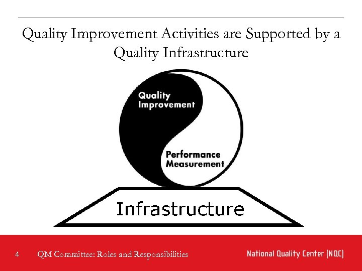 Quality Improvement Activities are Supported by a Quality Infrastructure 4 QM Committee: Roles and