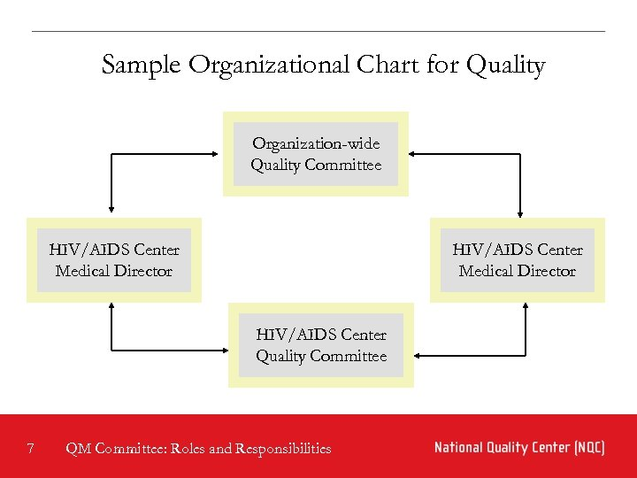 Sample Organizational Chart for Quality Organization-wide Quality Committee HIV/AIDS Center Medical Director HIV/AIDS Center