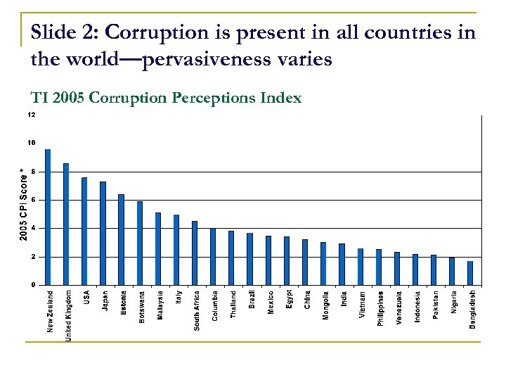Slide 2: Corruption is present in all countries in the world—pervasiveness varies TI 2005