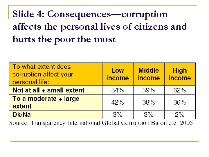 Slide 4: Consequences—corruption affects the personal lives of citizens and hurts the poor the