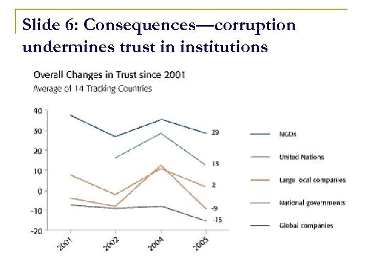 Slide 6: Consequences—corruption undermines trust in institutions