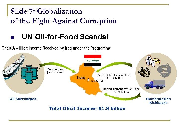 Slide 7: Globalization of the Fight Against Corruption n UN Oil-for-Food Scandal