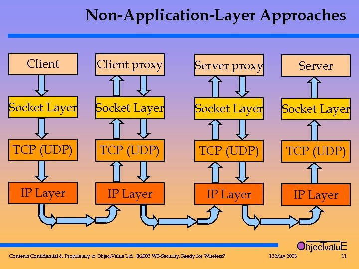 Non-Application-Layer Approaches Client proxy Server Socket Layer TCP (UDP) IP Layer Objec valu. E