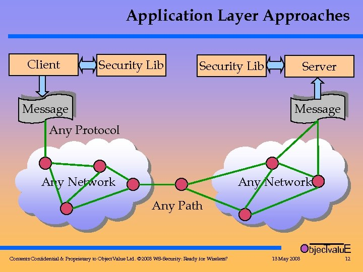Application Layer Approaches Client Security Lib Message Server Message Any Protocol Any Network Any