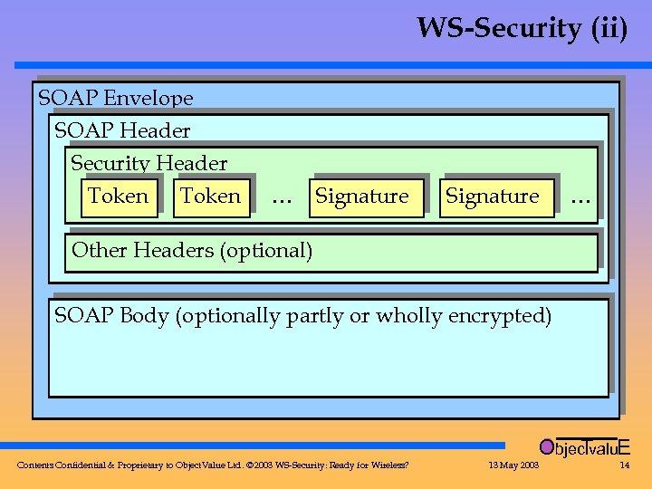 WS-Security (ii) SOAP Envelope SOAP Header Security Header Token … Signature … Other Headers