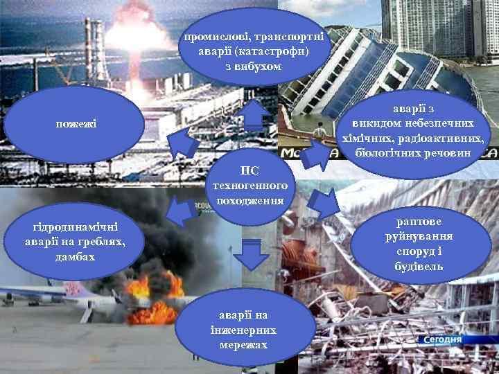 промислові, транспортні аварії (катастрофи) з вибухом аварії з викидом небезпечних хімічних, радіоактивних, біологічних речовин