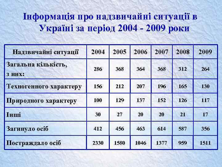 Інформація про надзвичайні ситуації в Україні за період 2004 - 2009 роки Надзвичайні ситуації