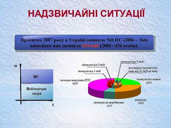 НАДЗВИЧАЙНІ СИТУАЦІЇ Протягом 2007 року в Україні виникло 368 НС (2006 – 364) внаслідок