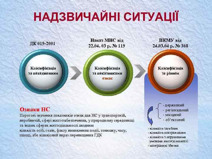 НАДЗВИЧАЙНІ СИТУАЦІЇ ДК 019 -2001 Класифікація за походженням Наказ МНС від 22. 04. 03