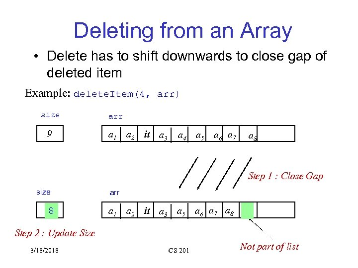 Deleting from an Array • Delete has to shift downwards to close gap of